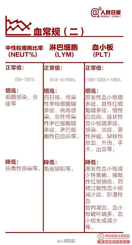 呼市友谊医院妇科体检表9张图带你了解全貌-血常规