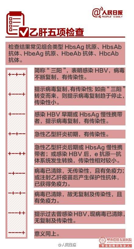 呼市友谊医院妇科体检表9张图带你了解全貌-乙肝五项检查